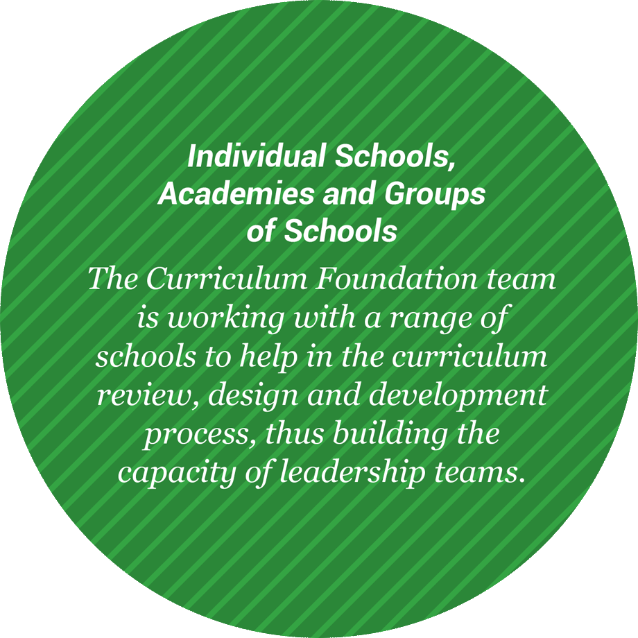 Individual Schools, Academies and Groups of Schools